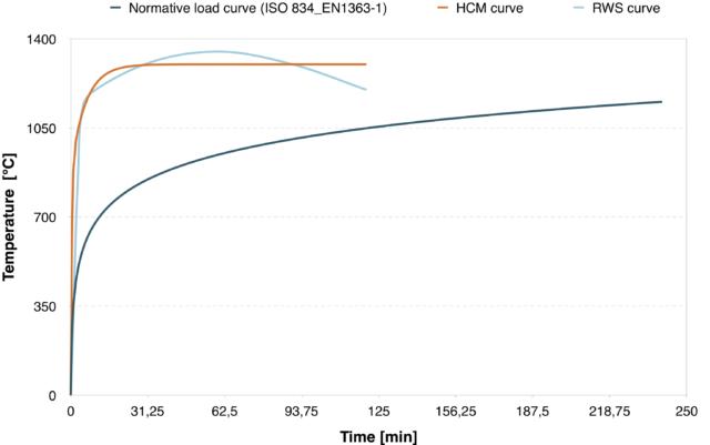 Normative load curve HCM + RWS