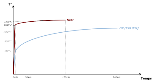the modified hydrocarbon curve