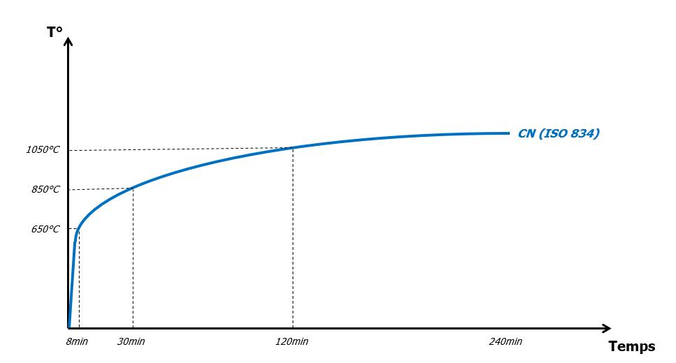 the standard temperature/time curve
